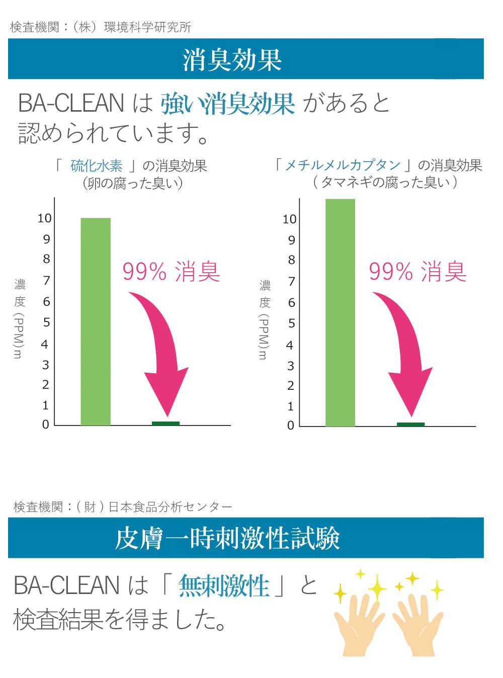 BA-CLEANは強い消臭効果・皮膚一時刺激性試験の結果は無刺激性」